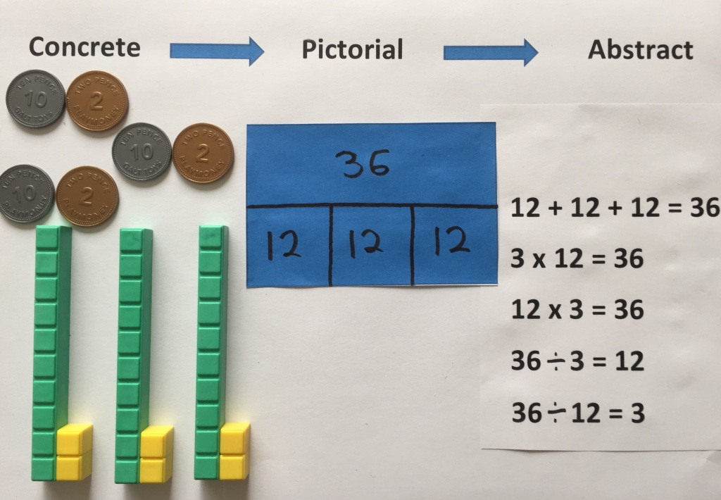 Picture showing concrete modelling of a problem (blocks and plastic coins); pictorial representation (bar model); and abstract representation (equation)